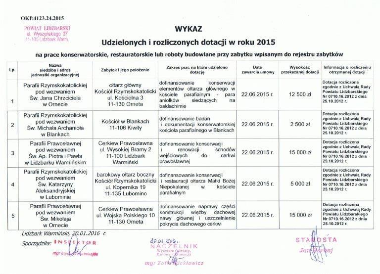 wykaz dotacji rozliczonych 2015_1